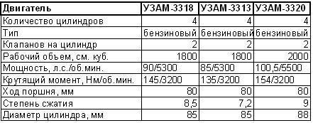 Основные данные агрегатов УЗАМ-3318, УЗАМ-3313, УЗАМ-3320